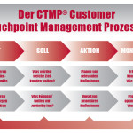 Der CTMP® Customer Touchpoint Management Prozess