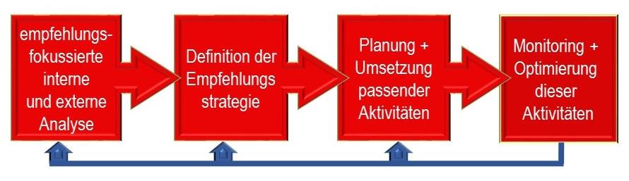 Prozess Empfehlungsmarketing