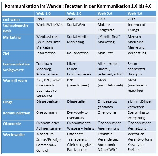 Grafik-Kommunikation