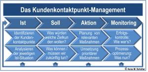 Der Prozess des Kundenkontaktpunkt Touchpoint Management
