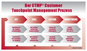 Customer Touchpoint Managementprozess Organisationsmodell nach Anne M. Schüller