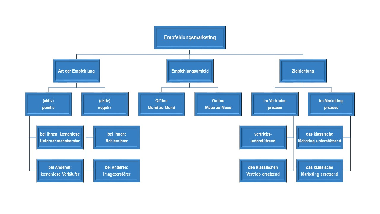 Empgehlungsmarketingmethoen nach Anne M. Schüller
