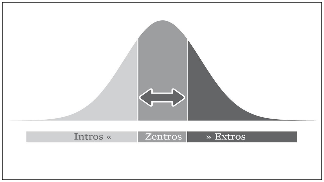 Intros-Extros-Zentros