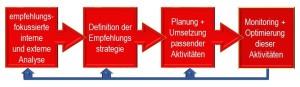 Empfehlungsmarketingprozess nach Anne M. Schüller