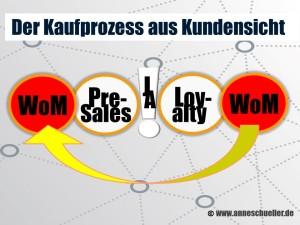 Kundenkaufprozess nach Anne M. Schüller