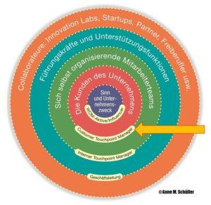 Organisationsmodell nach Schüller/Steffen