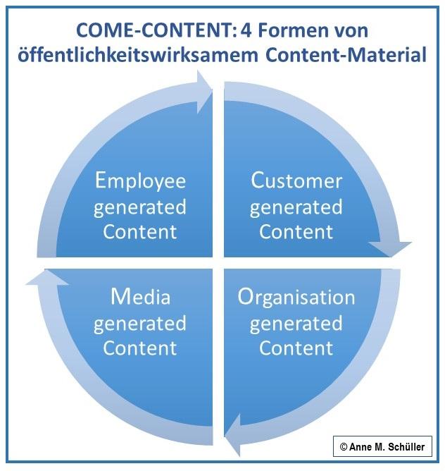 Content-Funktionen nach Anne M. Schüller