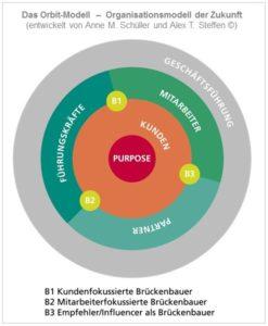 Die Orbit-Organisation: organisationsmoell der Zukunft