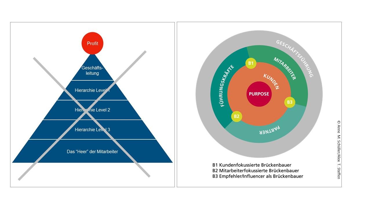 Orbit-Modell statt Pyramide