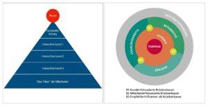 Pyramidal-Modell vs. Orbit-Modell